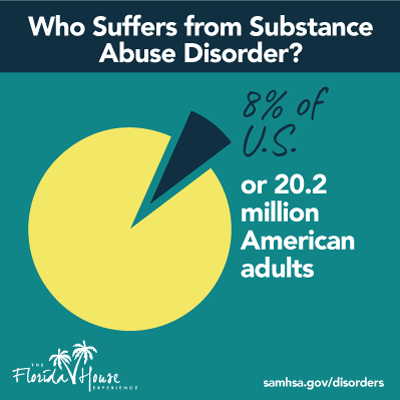20.2 Million Americans suffer from Substance use disorder