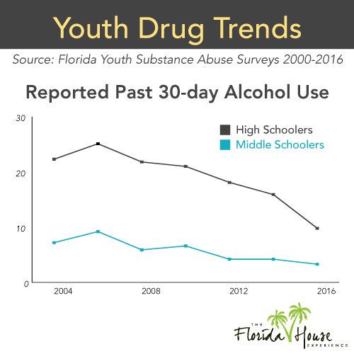 PBC Alcohol Use Trends