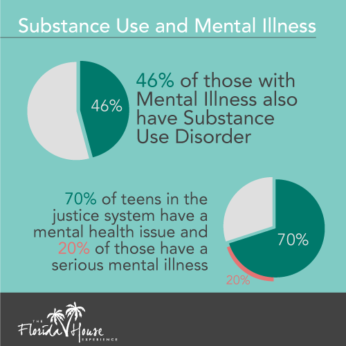 Mental Illness and Substance Use - 46% have both