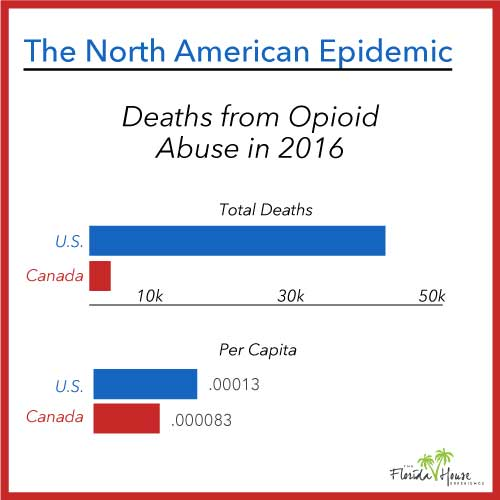 The Opioid Epidemic in Canada and America