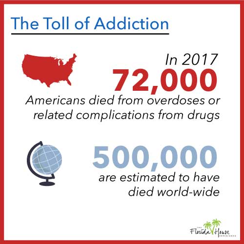 America vs Work death toll from addiction