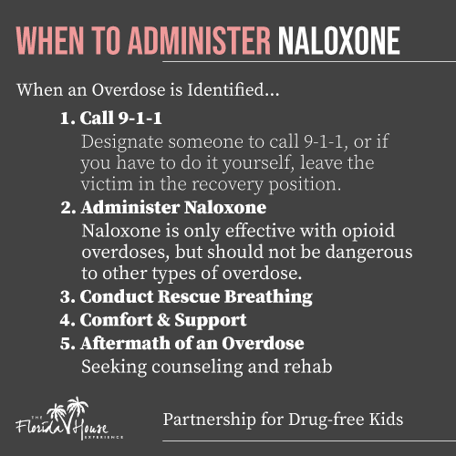 Naloxone - When to administer the drug