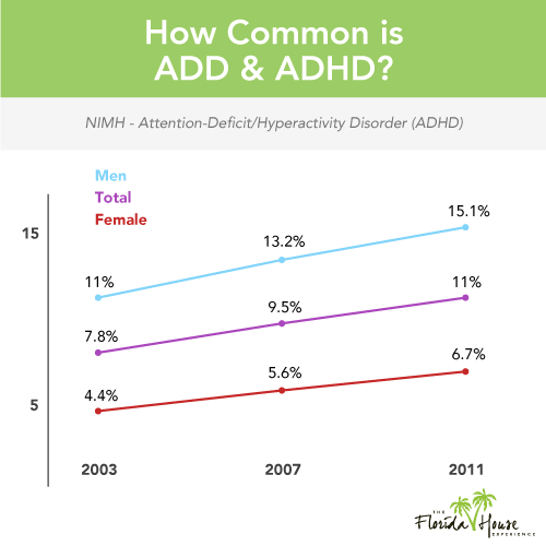 Stats of change in diagnoses of ADHD for men and women