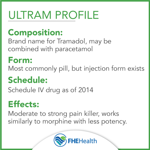Composition, Form Schedule and Effects of Ultram