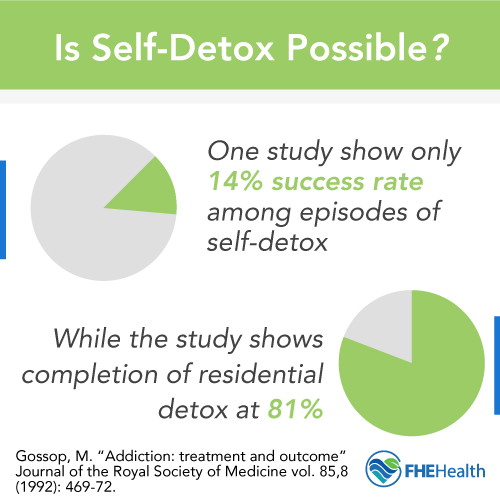 Studies show 14% success among episodes of self detox