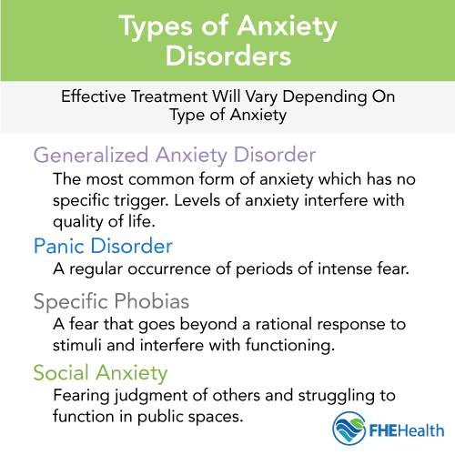 Anxiety Disorder: Understanding the Types & Effects | FHE ...