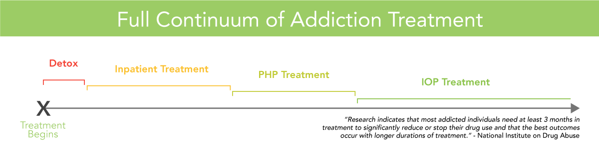 Addiction Treatment throughout the continuum of care