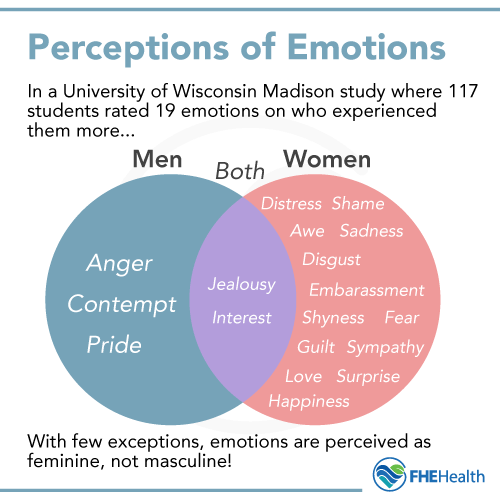 Perceptions about men and emotion