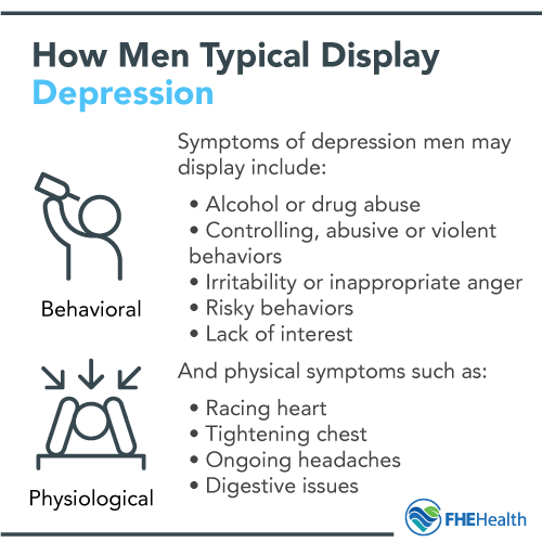 How men typical display depression