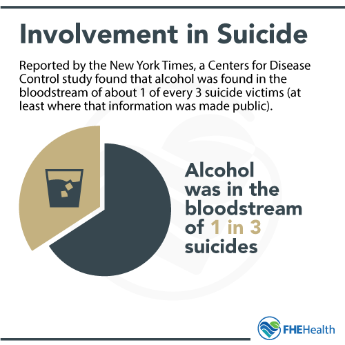 Involvement of Alcohol in Suicides