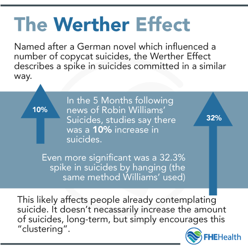 The Werther Effect