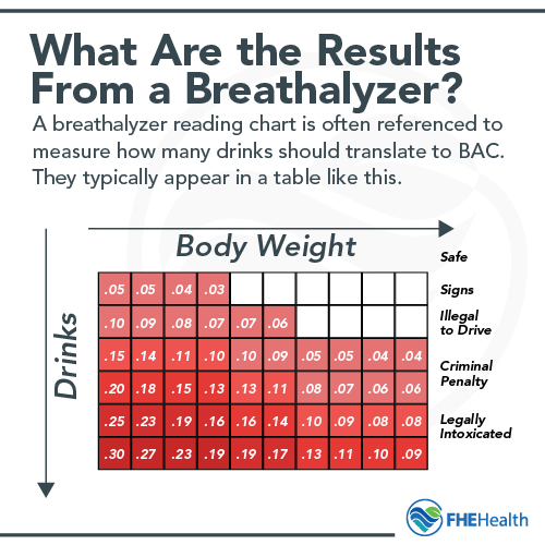 What is a breathalyzer chart