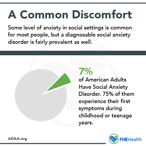 How common is Social Anxiety