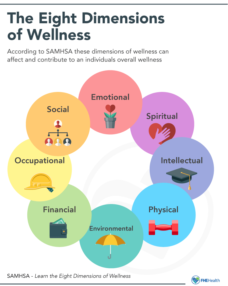 The Eight Dimensions of Wellness