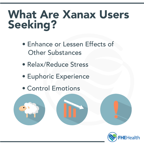 What are Xanax users seeking?